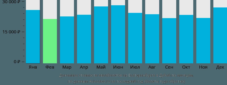 Динамика стоимости авиабилетов из Екатеринбурга в Дубай по месяцам