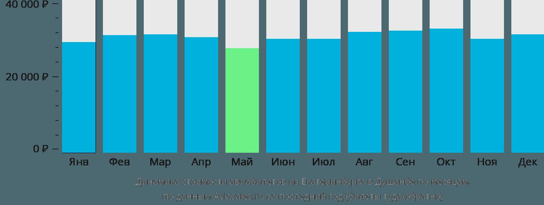 Динамика стоимости авиабилетов из Екатеринбурга в Душанбе по месяцам