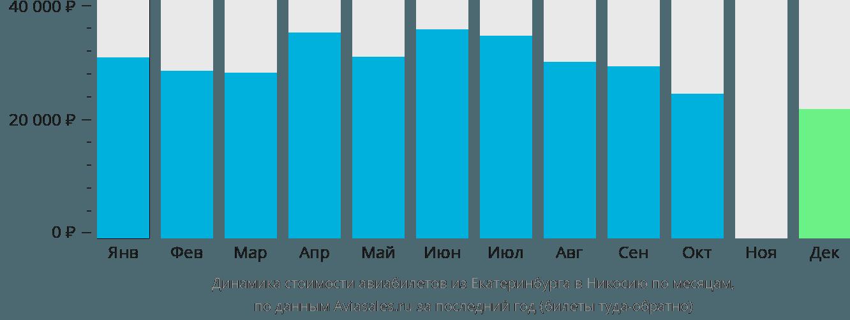 Динамика стоимости авиабилетов из Екатеринбурга в Никосию по месяцам