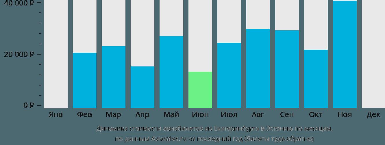 Динамика стоимости авиабилетов из Екатеринбурга в Эстонию по месяцам