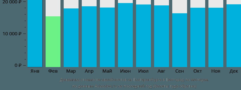 Динамика стоимости авиабилетов из Екатеринбурга в Белгород по месяцам