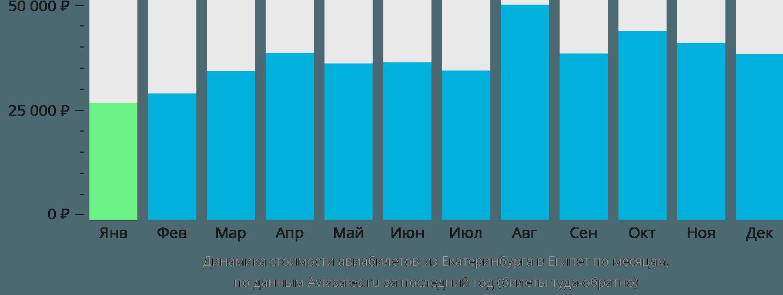 Динамика стоимости авиабилетов из Екатеринбурга в Египет по месяцам