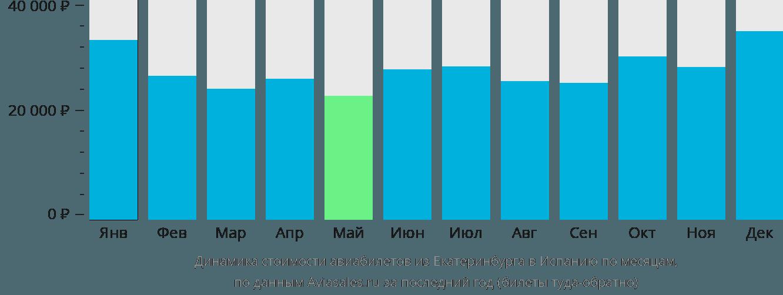 Динамика стоимости авиабилетов из Екатеринбурга в Испанию по месяцам