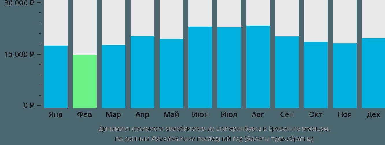 Динамика стоимости авиабилетов из Екатеринбурга в Ереван по месяцам