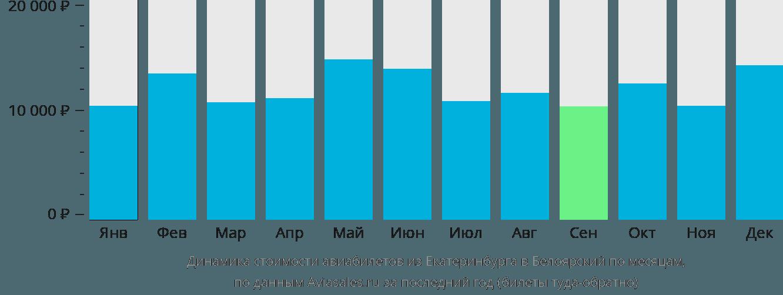 Динамика стоимости авиабилетов из Екатеринбурга в Белоярский по месяцам