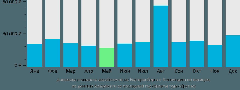 Динамика стоимости авиабилетов из Екатеринбурга в Финляндию по месяцам