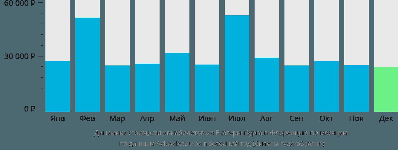 Динамика стоимости авиабилетов из Екатеринбурга в Флоренцию по месяцам