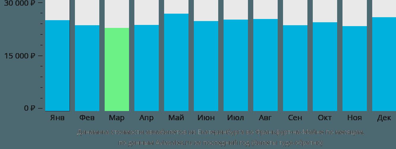 Динамика стоимости авиабилетов из Екатеринбурга во Франкфурт-на-Майне по месяцам