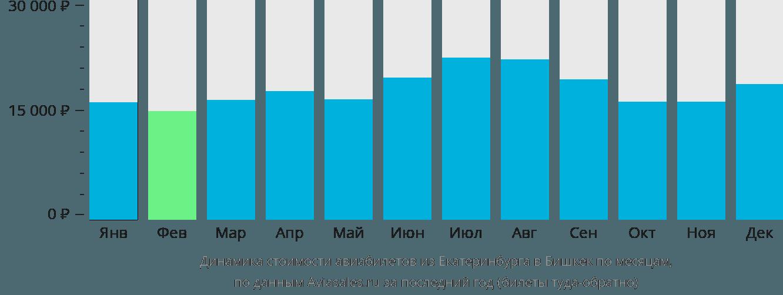 Динамика стоимости авиабилетов из Екатеринбурга в Бишкек по месяцам