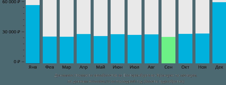 Динамика стоимости авиабилетов из Екатеринбурга во Францию по месяцам