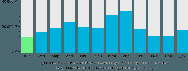 Динамика стоимости авиабилетов из Екатеринбурга в Великобританию по месяцам