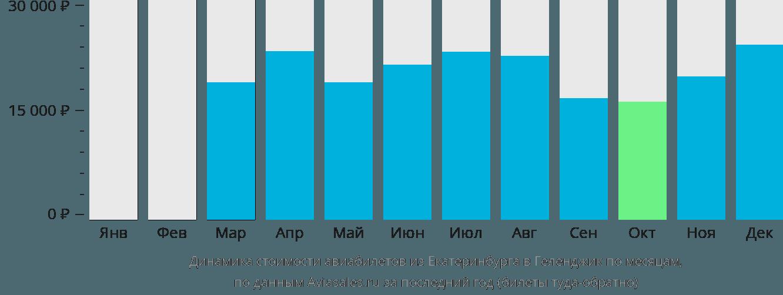 Динамика стоимости авиабилетов из Екатеринбурга в Геленджик по месяцам