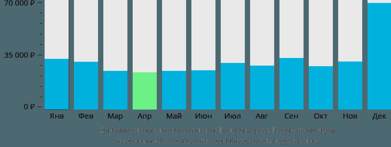Динамика стоимости авиабилетов из Екатеринбурга в Грузию по месяцам