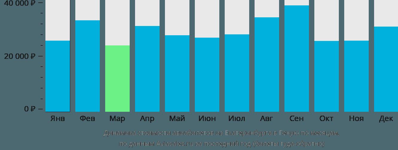 Динамика стоимости авиабилетов из Екатеринбурга в Геную по месяцам
