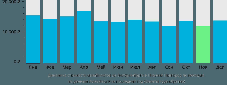 Динамика стоимости авиабилетов из Екатеринбурга в Нижний Новгород по месяцам