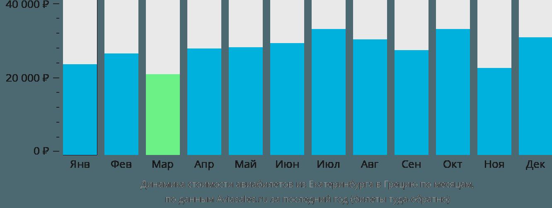 Динамика стоимости авиабилетов из Екатеринбурга в Грецию по месяцам