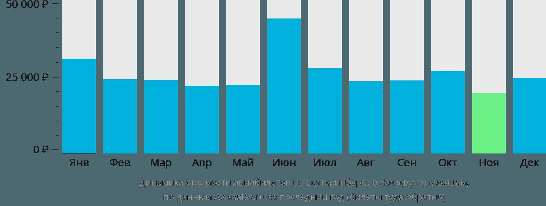 Динамика стоимости авиабилетов из Екатеринбурга в Женеву по месяцам
