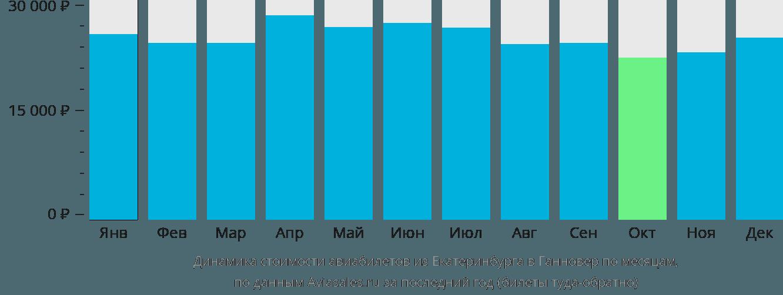 Динамика стоимости авиабилетов из Екатеринбурга в Ганновер по месяцам