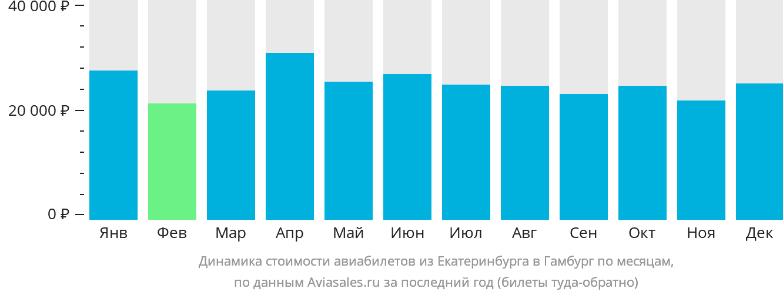 Динамика стоимости авиабилетов из Екатеринбурга в Гамбург по месяцам