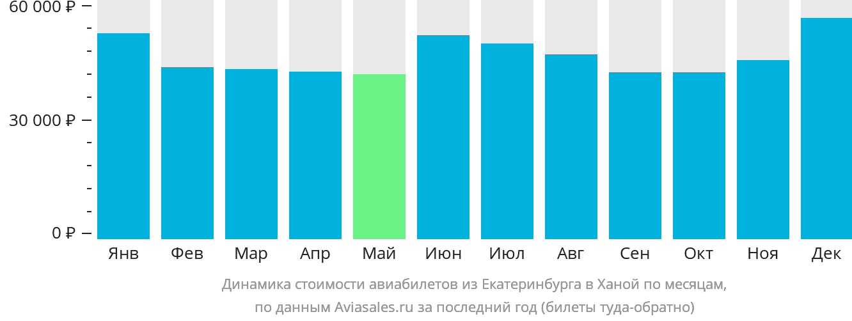 Динамика стоимости авиабилетов из Екатеринбурга в Ханой по месяцам