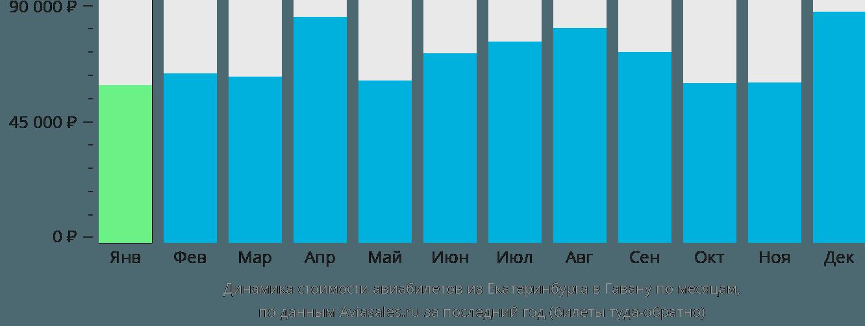 Динамика стоимости авиабилетов из Екатеринбурга в Гавану по месяцам