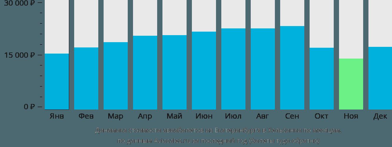 Динамика стоимости авиабилетов из Екатеринбурга в Хельсинки по месяцам