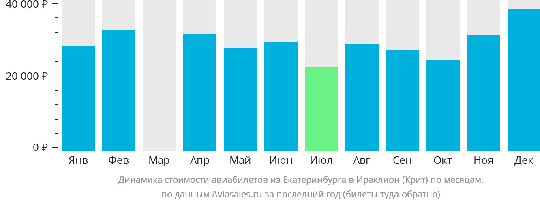 Динамика стоимости авиабилетов из Екатеринбурга в Ираклион (Крит) по месяцам