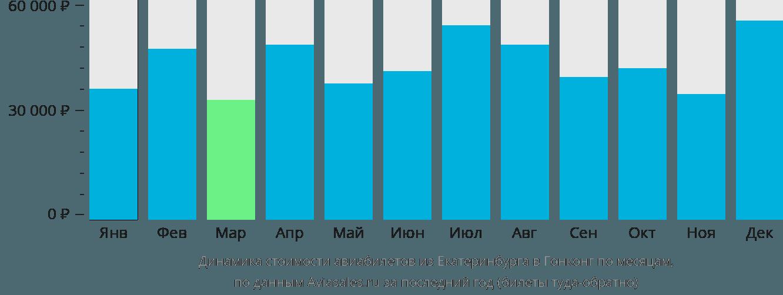 Динамика стоимости авиабилетов из Екатеринбурга в Гонконг по месяцам
