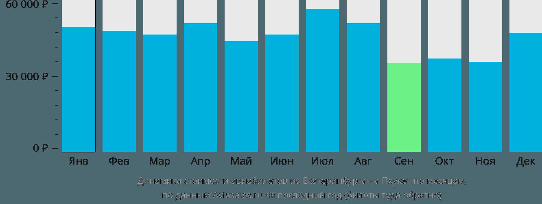 Динамика стоимости авиабилетов из Екатеринбурга на Пхукет по месяцам