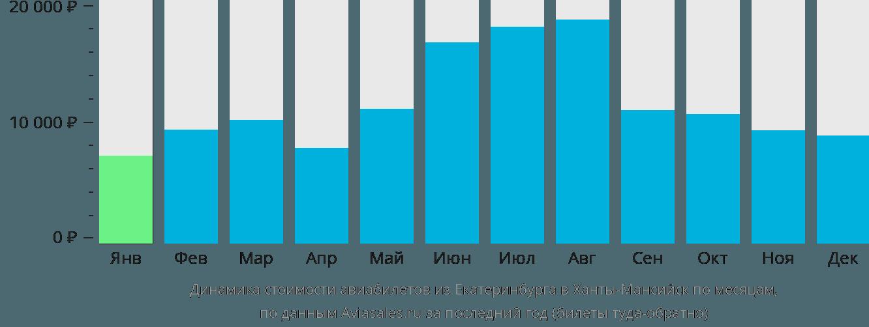 Динамика стоимости авиабилетов из Екатеринбурга в Ханты-Мансийск по месяцам