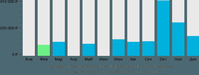 Динамика стоимости авиабилетов из Екатеринбурга в Гонолулу по месяцам