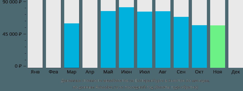 Динамика стоимости авиабилетов из Екатеринбурга в Хьюстон по месяцам
