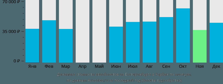 Динамика стоимости авиабилетов из Екатеринбурга в Харбин по месяцам