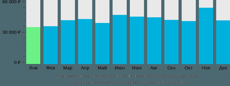 Динамика стоимости авиабилетов из Екатеринбурга в Хургаду по месяцам