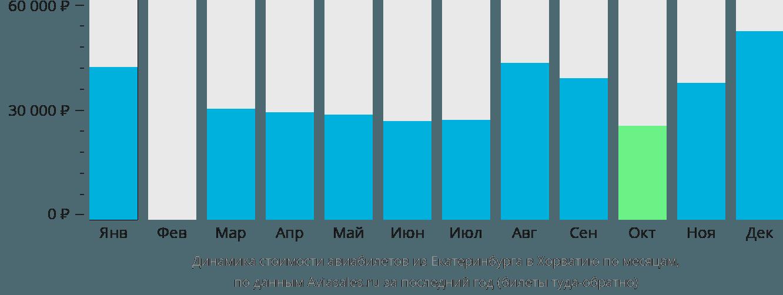 Динамика стоимости авиабилетов из Екатеринбурга в Хорватию по месяцам