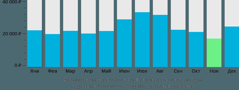 Динамика стоимости авиабилетов из Екатеринбурга в Читу по месяцам