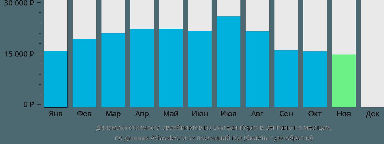 Динамика стоимости авиабилетов из Екатеринбурга в Венгрию по месяцам
