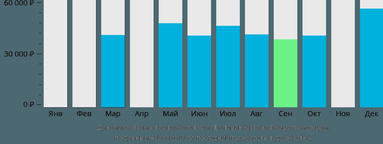 Динамика стоимости авиабилетов из Екатеринбурга на Ибицу по месяцам