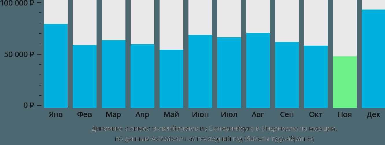 Динамика стоимости авиабилетов из Екатеринбурга в Индонезию по месяцам