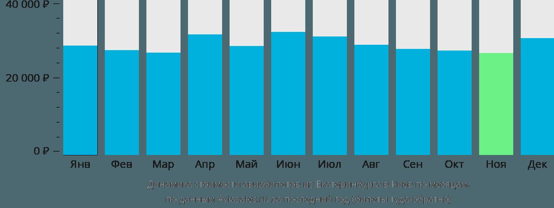 Динамика стоимости авиабилетов из Екатеринбурга в Киев по месяцам