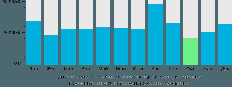 Динамика стоимости авиабилетов из Екатеринбурга в Ирландию по месяцам