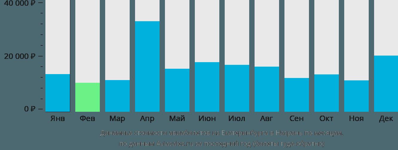 Динамика стоимости авиабилетов из Екатеринбурга в Назрань по месяцам