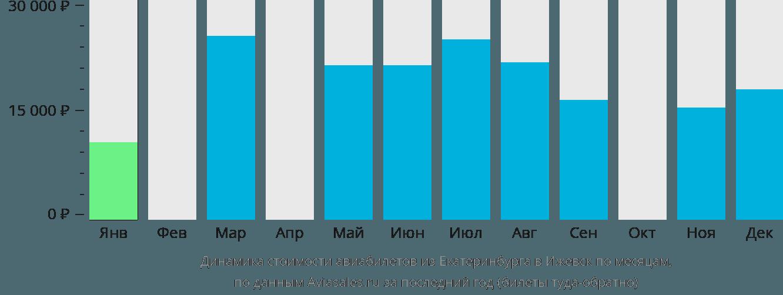 Динамика стоимости авиабилетов из Екатеринбурга в Ижевск по месяцам