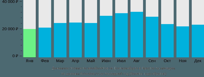 Динамика стоимости авиабилетов из Екатеринбурга в Иркутск по месяцам