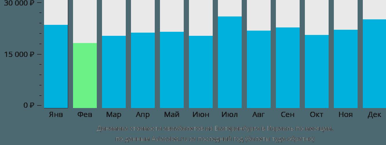 Динамика стоимости авиабилетов из Екатеринбурга в Израиль по месяцам