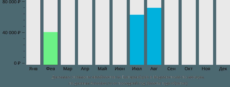 Динамика стоимости авиабилетов из Екатеринбурга в Индианаполис по месяцам