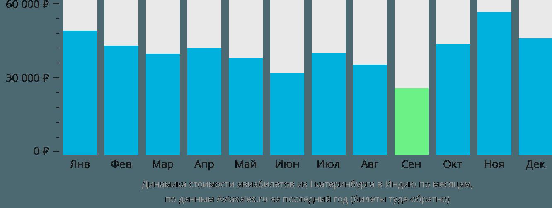 Динамика стоимости авиабилетов из Екатеринбурга в Индию по месяцам