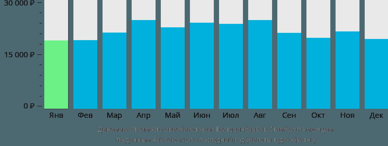 Динамика стоимости авиабилетов из Екатеринбурга в Стамбул по месяцам