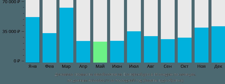 Динамика стоимости авиабилетов из Екатеринбурга в Исландию по месяцам