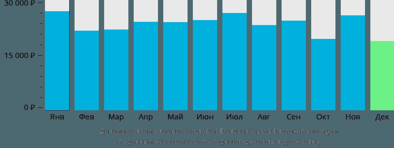 Динамика стоимости авиабилетов из Екатеринбурга в Италию по месяцам